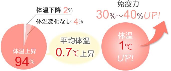 平均体温0.7℃上昇
