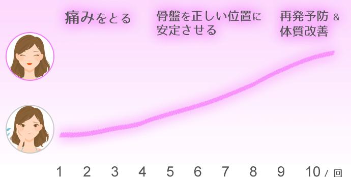 更年期障害改善期間グラフ