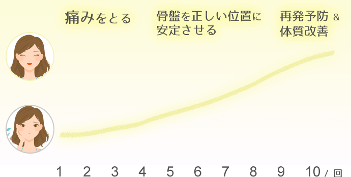 改善期間グラフ