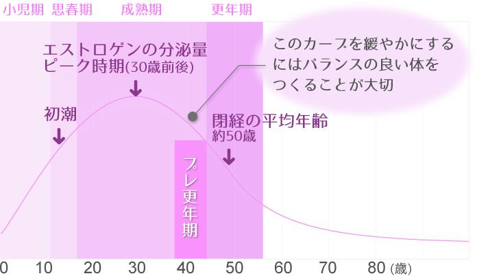年齢によるエストロゲン分泌量の変化
