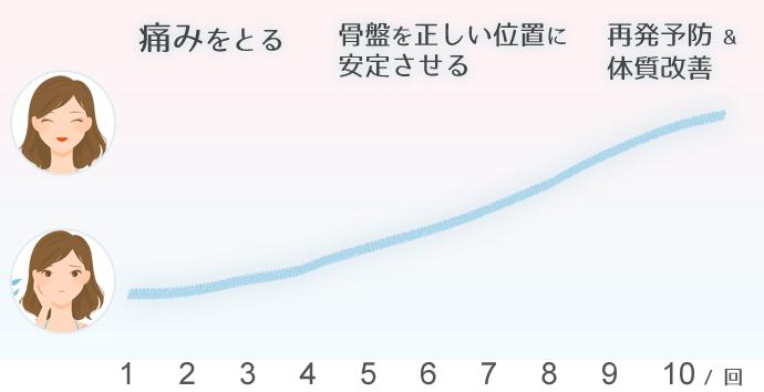 体質改善グラフ